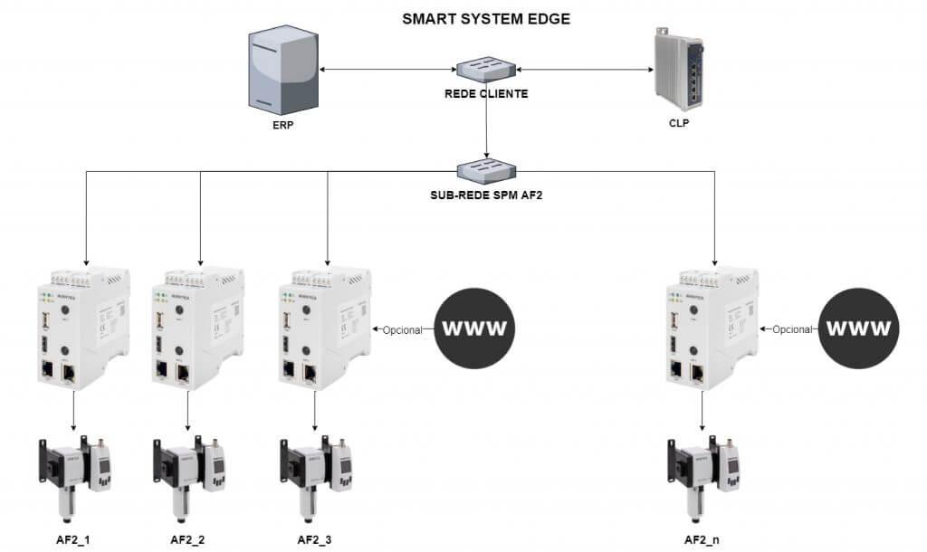 Smart System Edge
